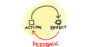 Action and Effect