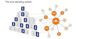 Dual Operating System for change management
