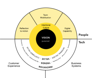 Digital Transformation-Framework
